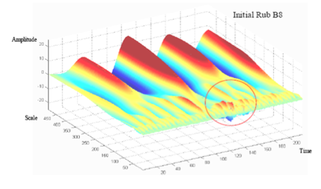 Wavelet analysis (in additional to Blades Passing Frequency sidebands) used in blades vibration severity and faults detection.
