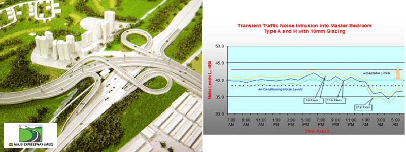 From left to right: Model of MEX Interchange at Bukit Jalil | Predicted noise levels inside apartments from traffic noise