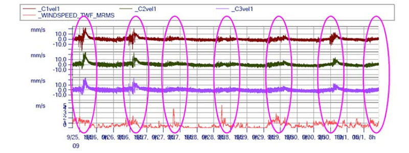 Time histories of building response (velocity mm/s) during earth tremor in the building